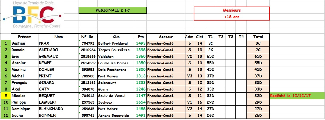 Bourgogne franche comt comp titions individuelles - Ligue de bourgogne de tennis de table ...
