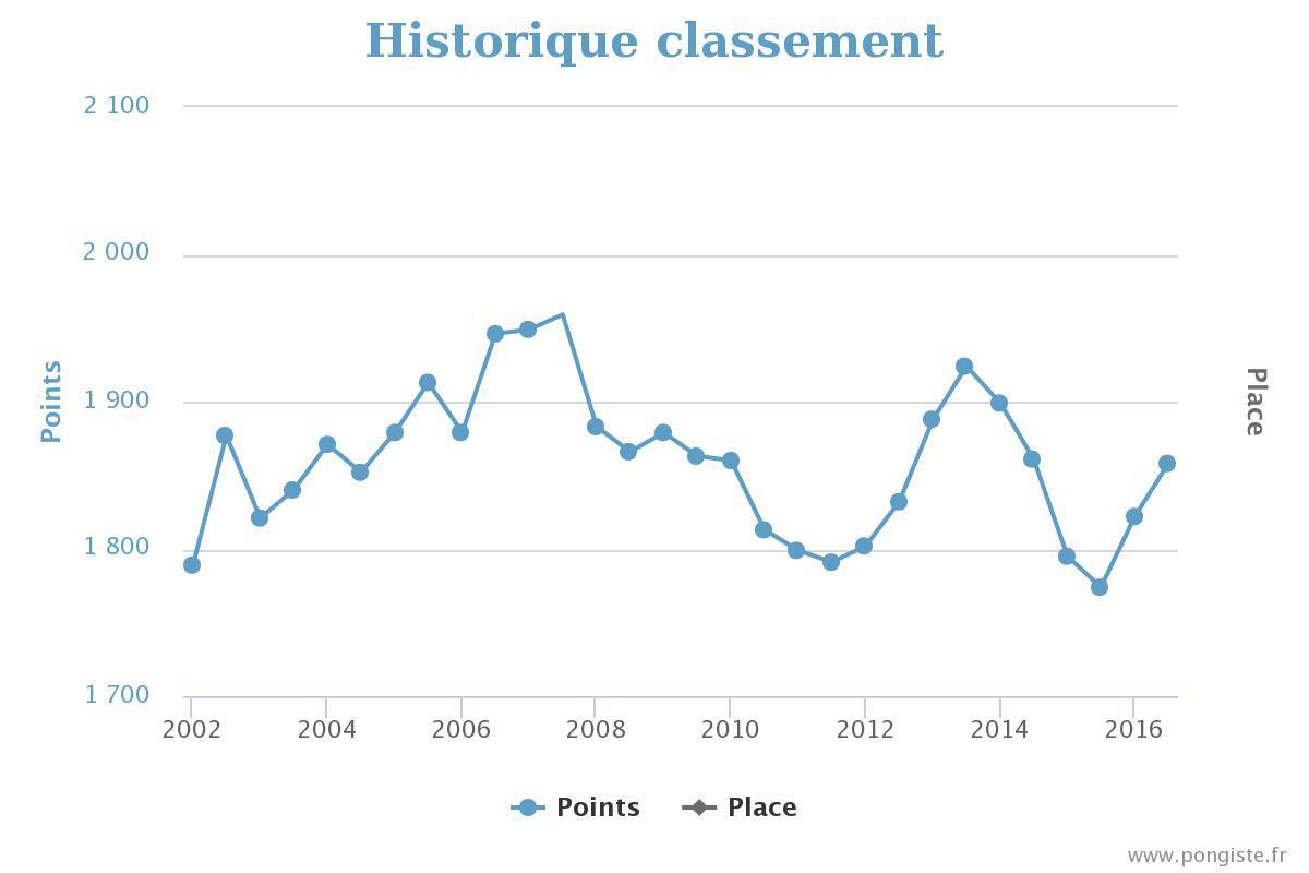 Evolution de votre classement depuis vos d buts en - Classement mondial tennis de table homme ...