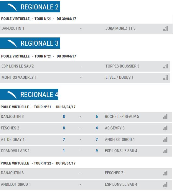 Franche comte championnat regional par equipe 2016 2017 - Ligue de franche comte tennis de table ...